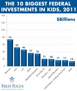 Top 10 Kids Programs