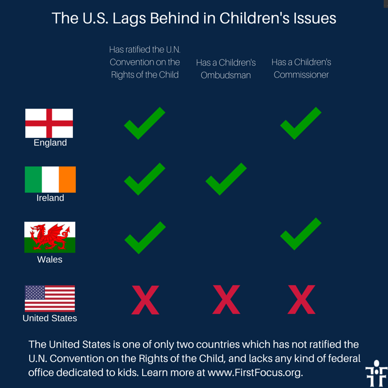 The U.S. Lags Behind in Children's Issues