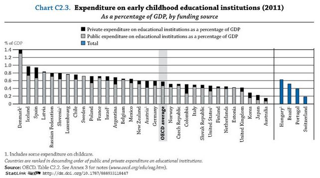 How Does The Us Rank On Early Childhood Education Hint Not Well